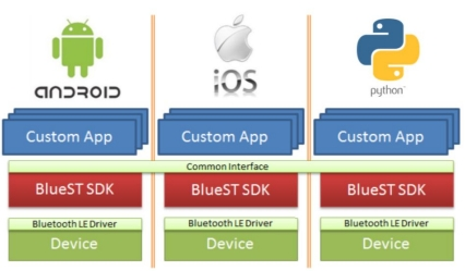 BlueST-SDK - Bluetooth Low Energy and Sensors Technology