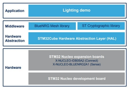 X-CUBE-BLEMESH1 - Mesh over Bluetooth low energy software