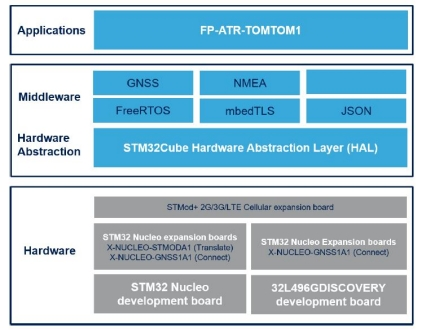 FP-ATR-TOMTOM1 - STM32Cube function pack for IoT node with