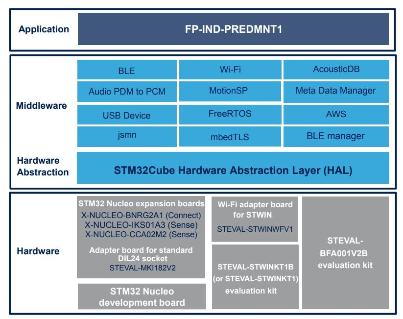 Fp Ind Predmnt1 Stm32cube Function Pack For Multi Sensors Node With Signal Processing To Enable Predictive Maintenance Stmicroelectronics