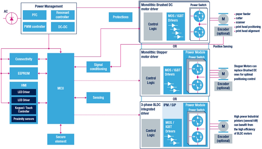 industrial printer block diagram