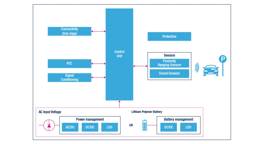 smart parking block diagram