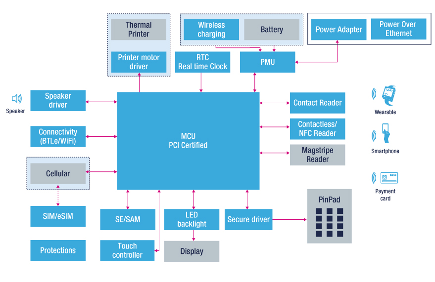 mobile point of sales block diagram