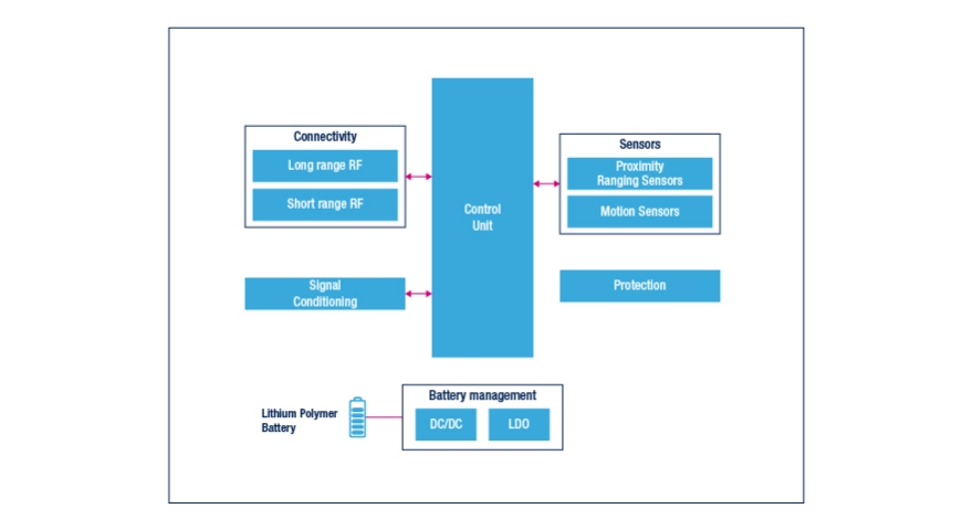 smart garbage management block diagram