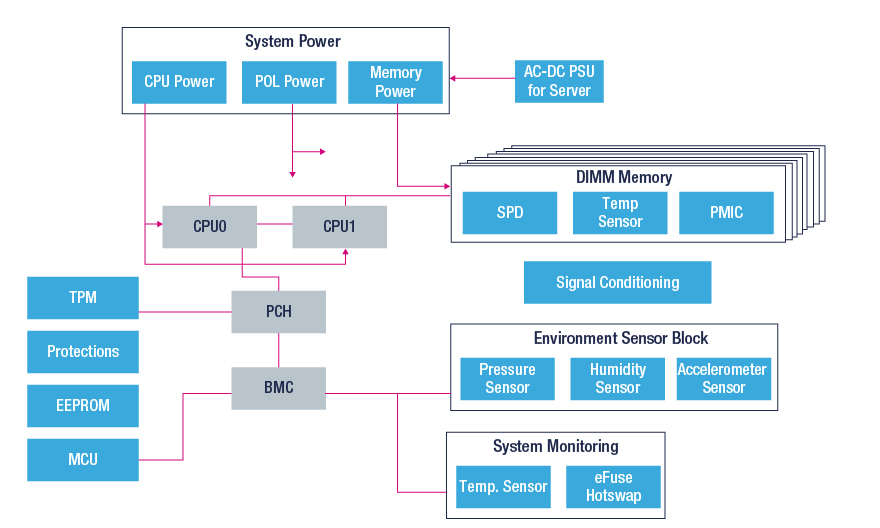 server motherboard block diagram