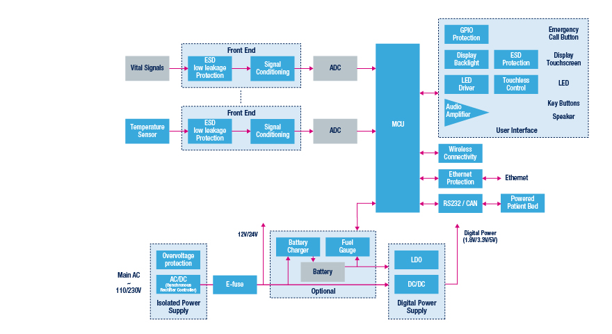 patient monitoring system block diagram