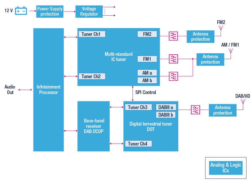 terrestrial digital radio receiver block diagram