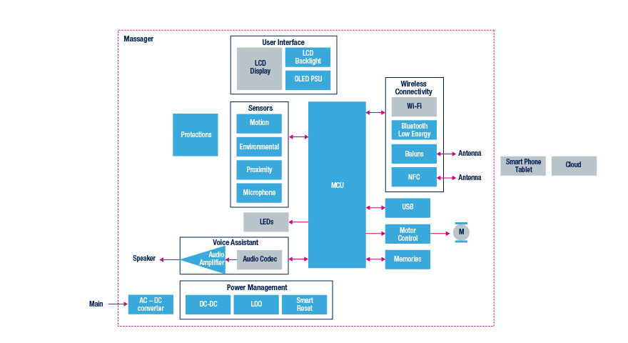 massager block diagram