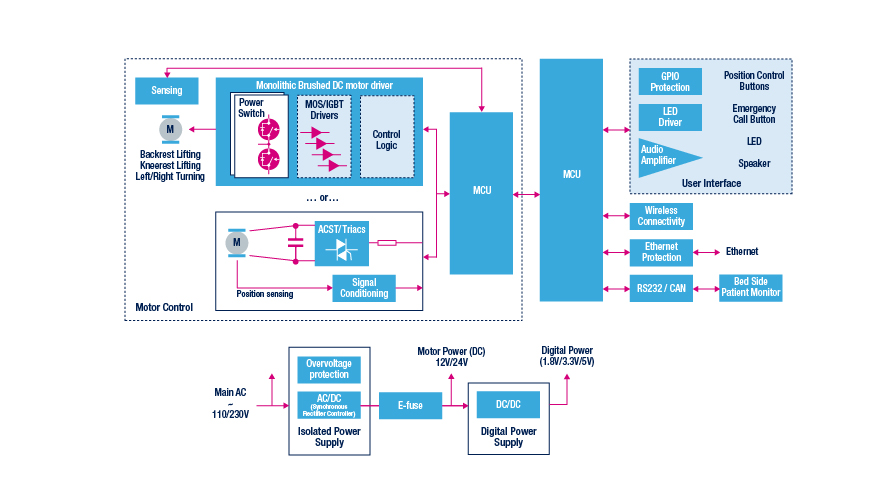 powered patient bed block diagram