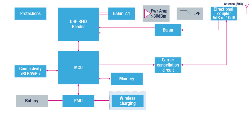 rain uhf reader block diagram
