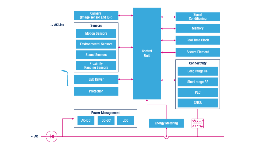 smart street lighting block diagram
