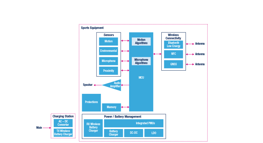 smart sports equipment block diagram