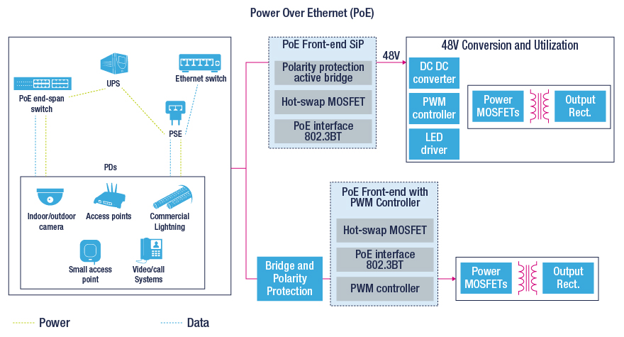 power over ethernet poe block diagram