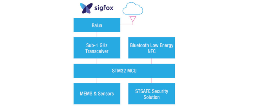 sigfox block diagram