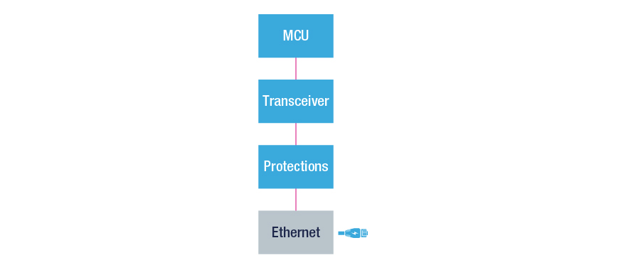 Ethernet - STMicroelectronics