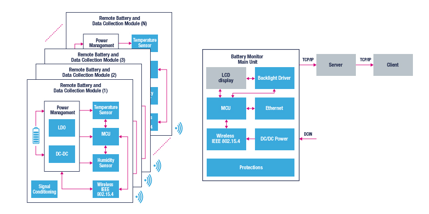 wireless battery monitoring block diagram