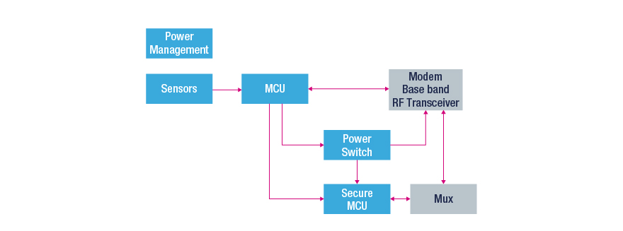 LTE: Cat M1 and NB-IoT (Narrowband IoT) - STMicroelectronics