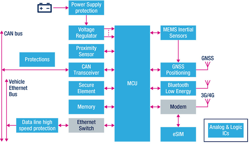 guidance and positioning system block diagram