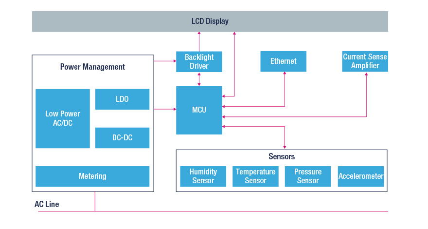 power monitoring unit pmu block diagram