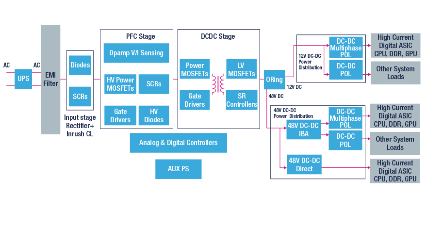 power distribution digital power block diagram