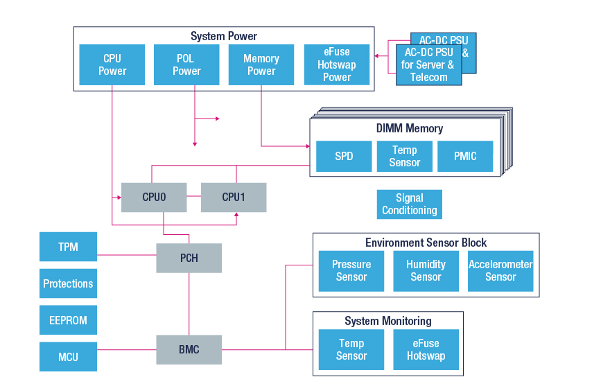 data center server block diagram