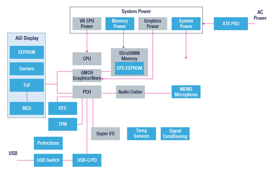 desktop block diagram