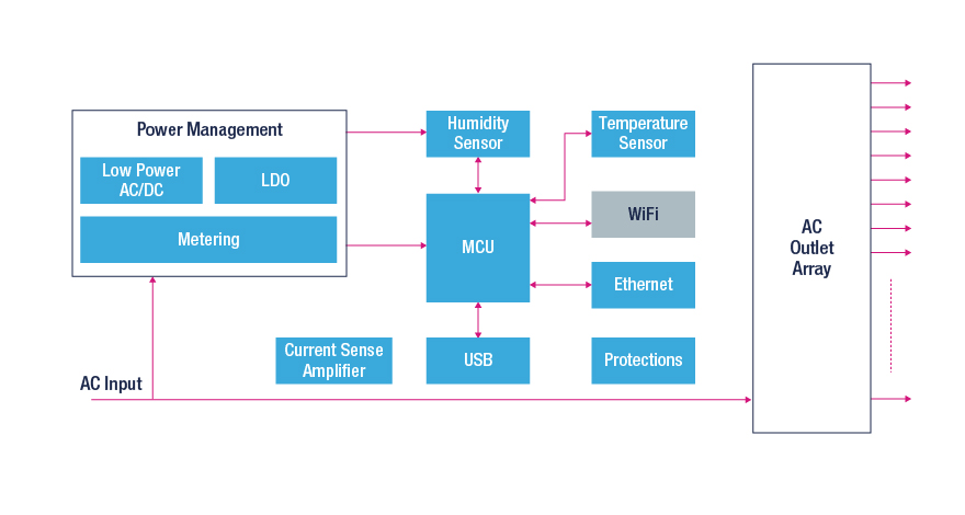 power distribution block diagram