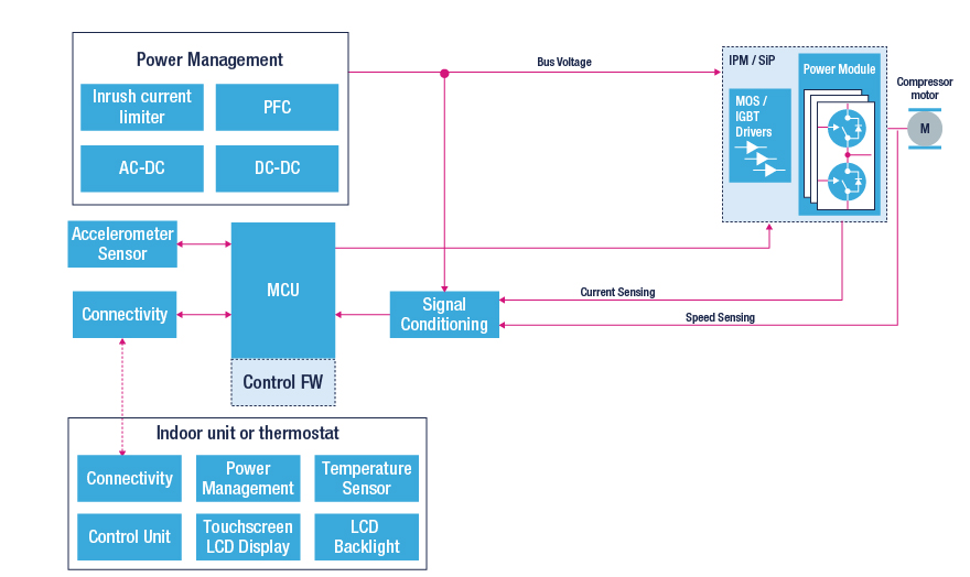 data center hvac block diagram