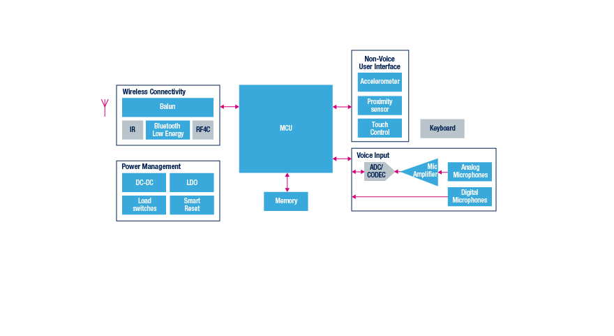 Remote Controls - STMicroelectronics