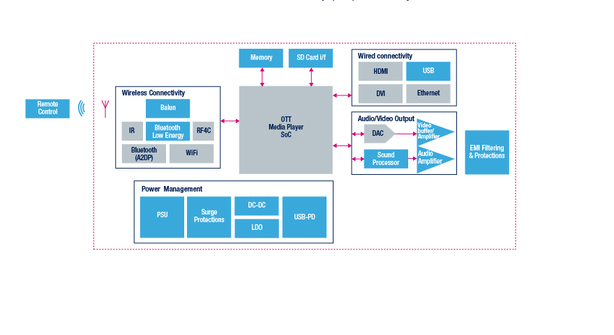 ott media player block diagram