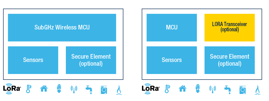 LoRa solutions