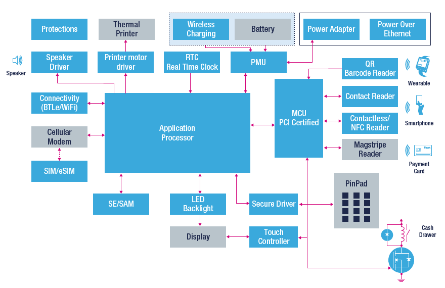 epos ecr cash drawer block diagram