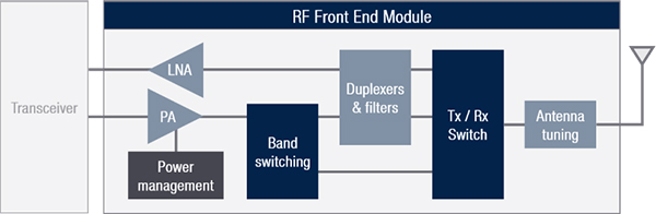 Radio Frequency Front End Modules