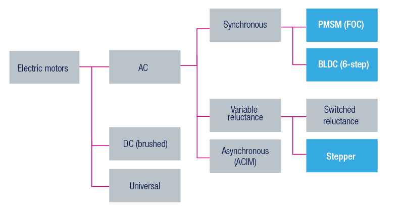 STM32 for Motor Control - STMicroelectronics