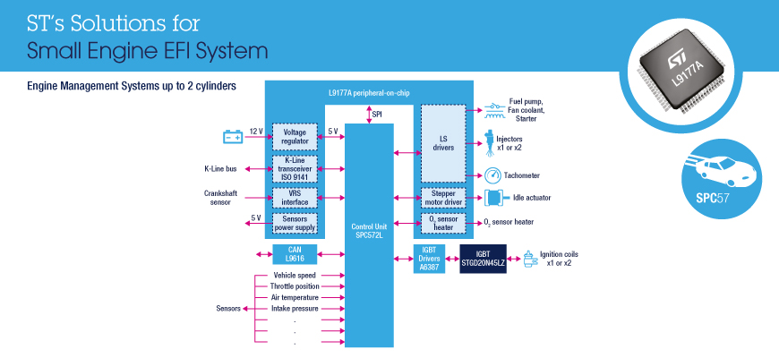 High-integration chipset for EFI small engine applications