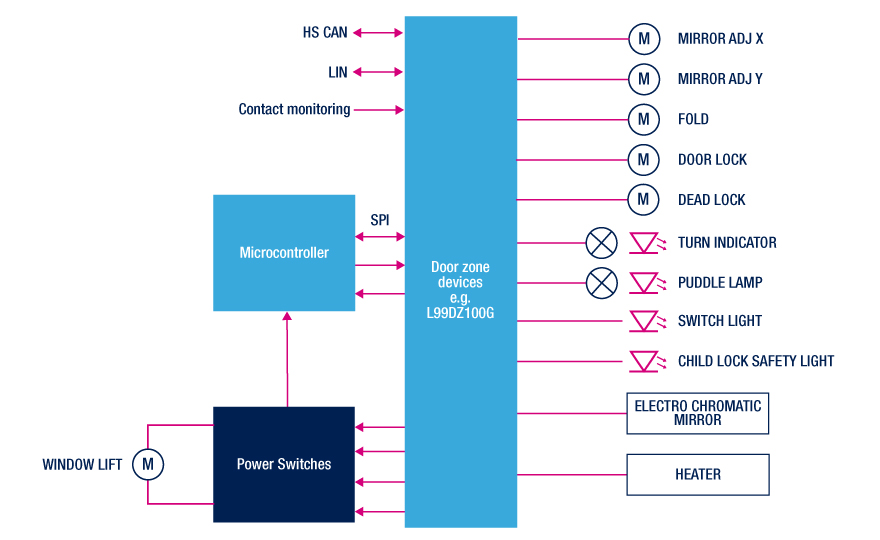 Door Module Drivers - STMicroelectronics