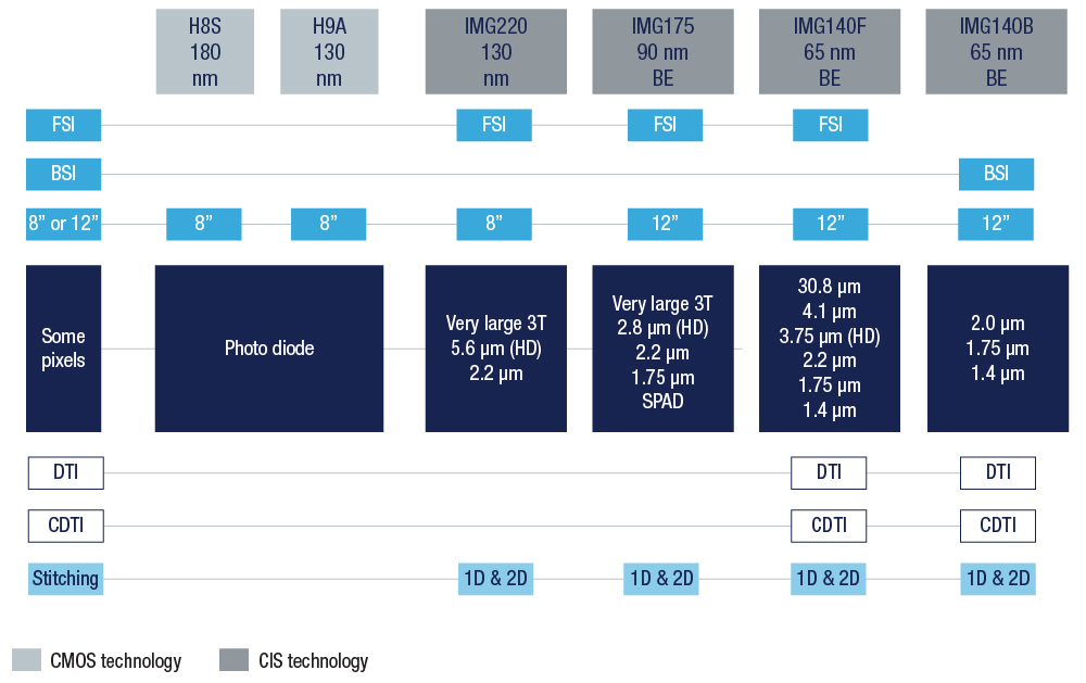 Imaging Premium Foundry - STMicroelectronics