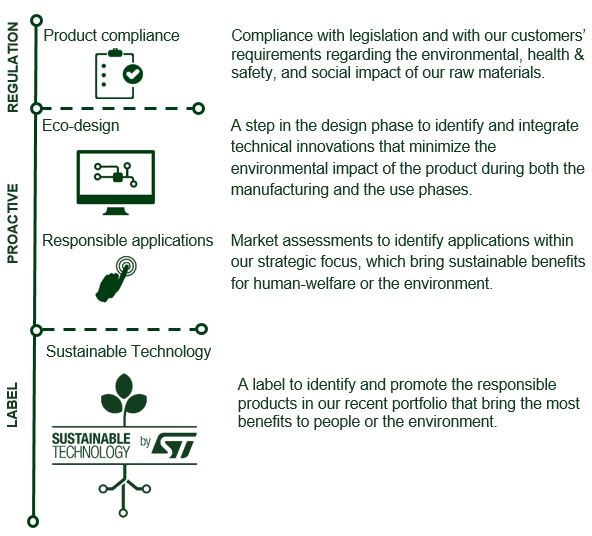 Product Compliance - Responsible Products - Eco-design