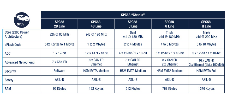General-purpose SPC5 automotive MCUs with networking and low