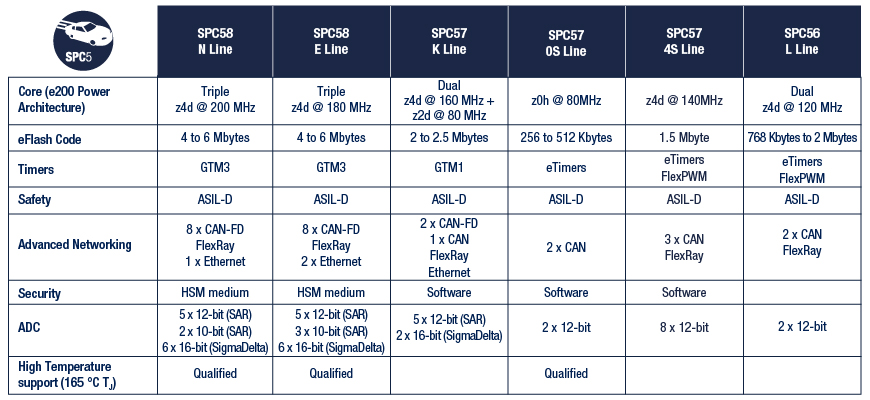 SPC5 P: High-performance Automotive MCUs with advanced