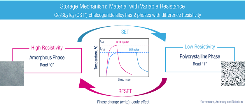phase change memory pcm storage mechanism