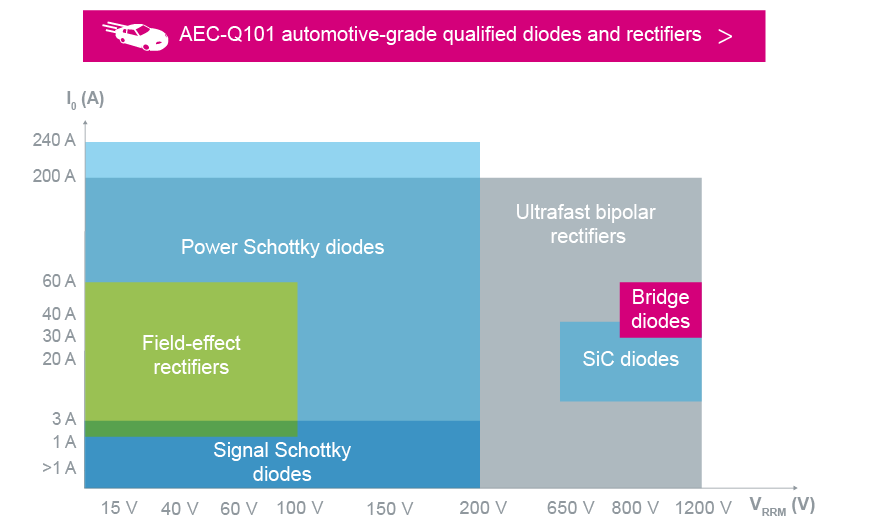 Diodes and Rectifiers - Schottky, Ultrafast Rectifier & SiC