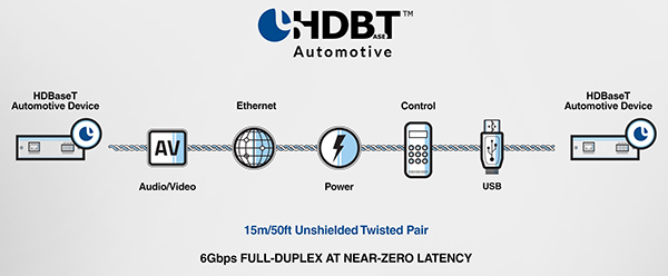 HDBaseT Automotive