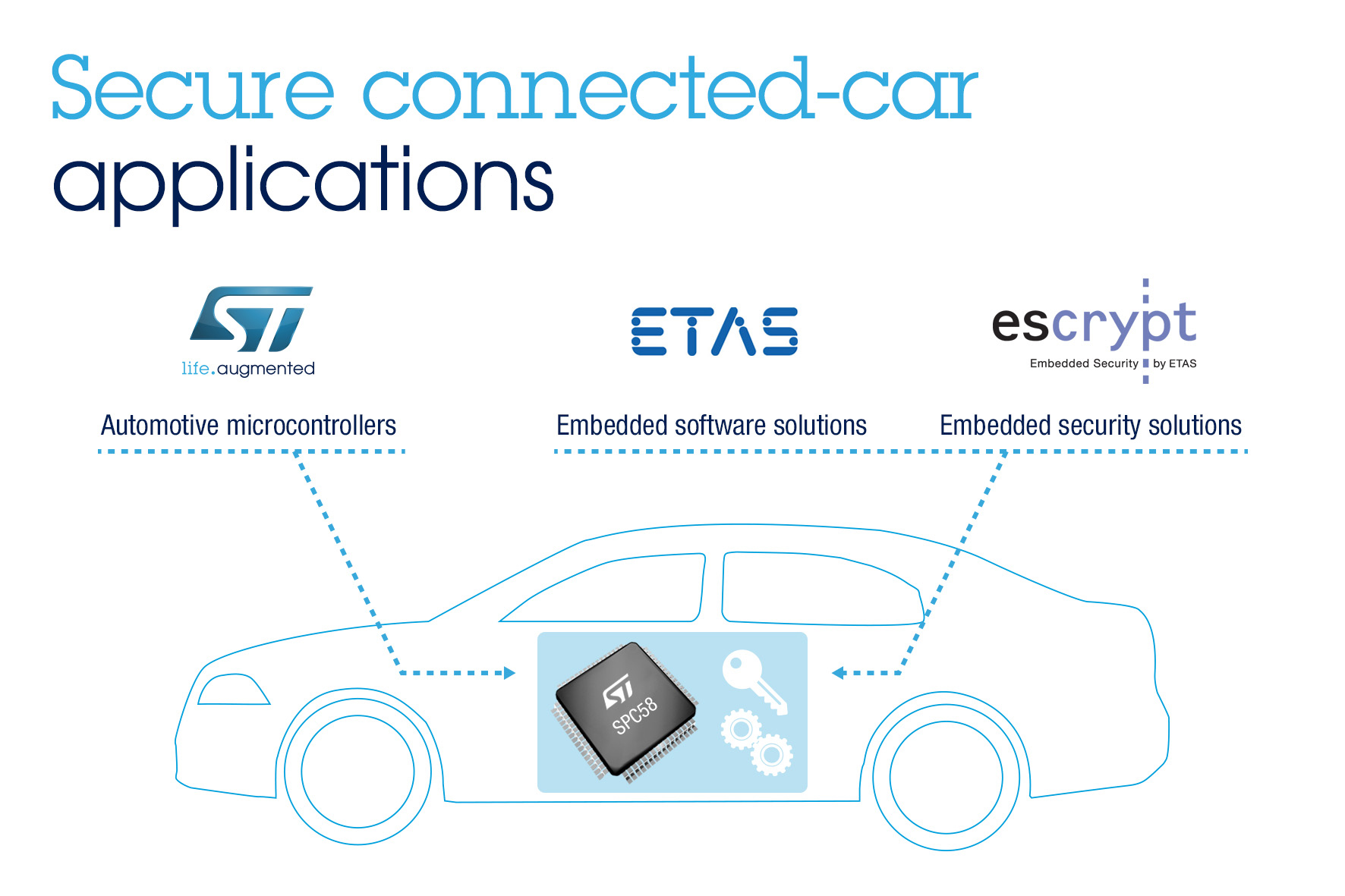 STMicroelectronics Joins Forces with Automotive Software Experts ...