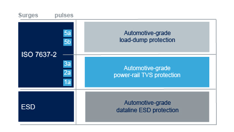 Automotive-grade protection devices portfolio