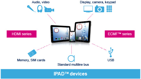 Integrated EMI filtering and ESD protection, IPAD™ portfolio