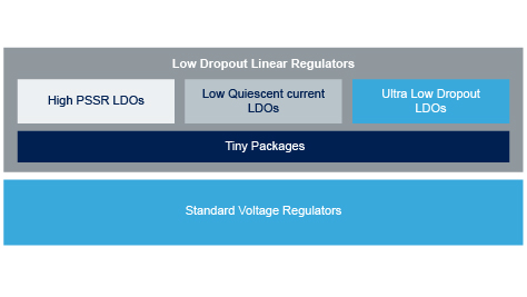 Low-dropout regulators (LDO)
