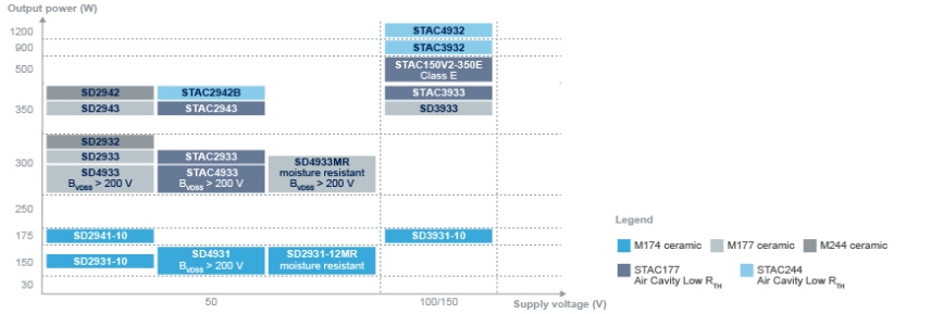 Dmos Transistors For Rf Applications Stmicroelectronics