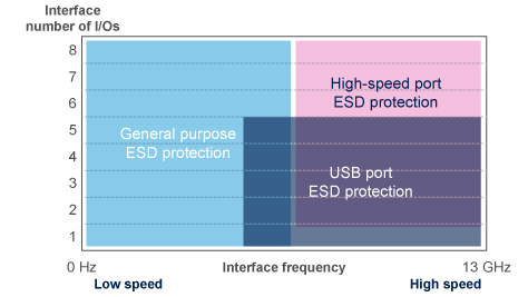 ESD protection device portfolio