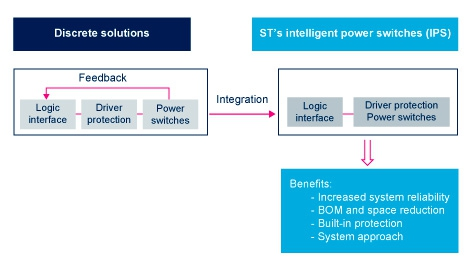 Intelligent Power Switches